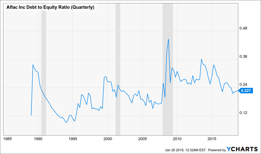 AFL Debt to Equity Ratio (Quarterly) Chart