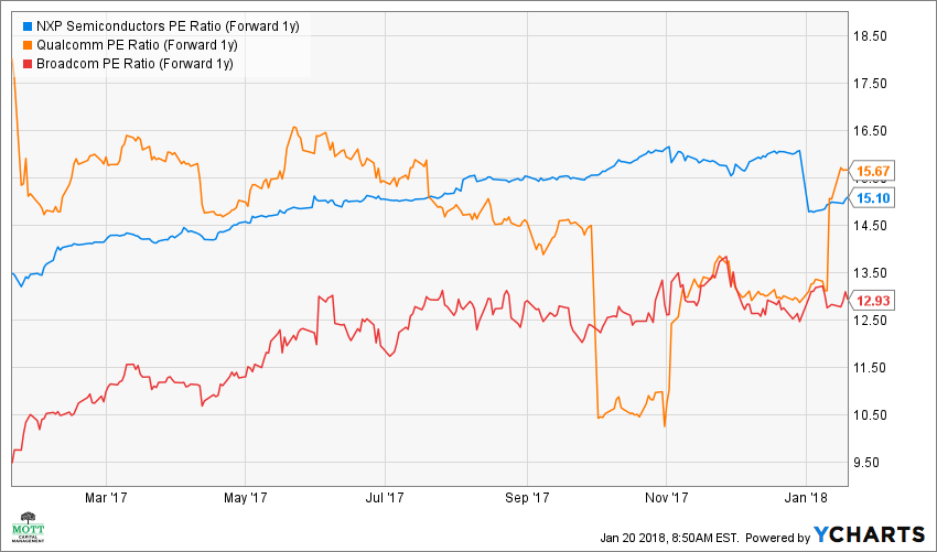 NXPI PE Ratio (Forward 1y) Chart
