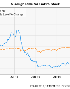 Gpro chart also is gopro inc stock  buy after its earnings sell off the motley rh fool