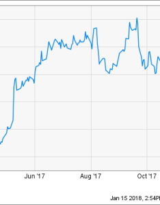 chart also why wayfair inc stock skyrocketed last year the motley fool rh