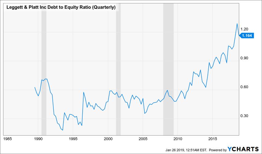 LEG Debt to Equity Ratio (Quarterly) Chart