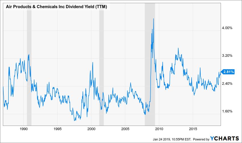 APD Dividend Yield (TTM) Chart