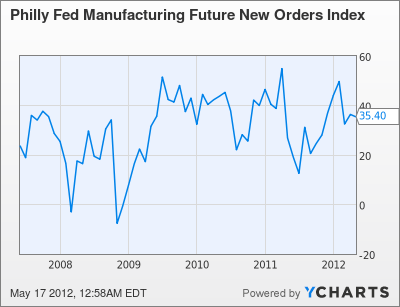 Philly Fed Manufacturing Future New Orders Index Chart