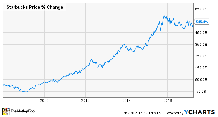 How to Buy Starbucks Stock, and Why You Should Want To