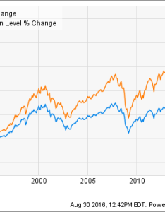 Spx chart also dividend investors will love this the motley fool rh