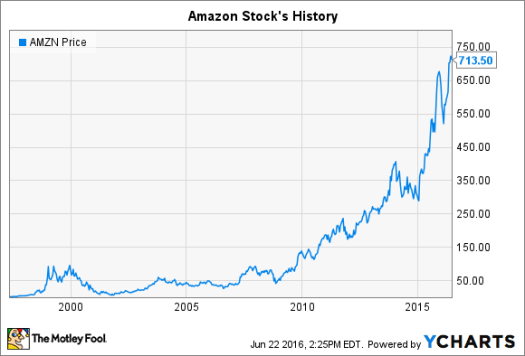 Amazon Stock's History: The Importance of Patience ...