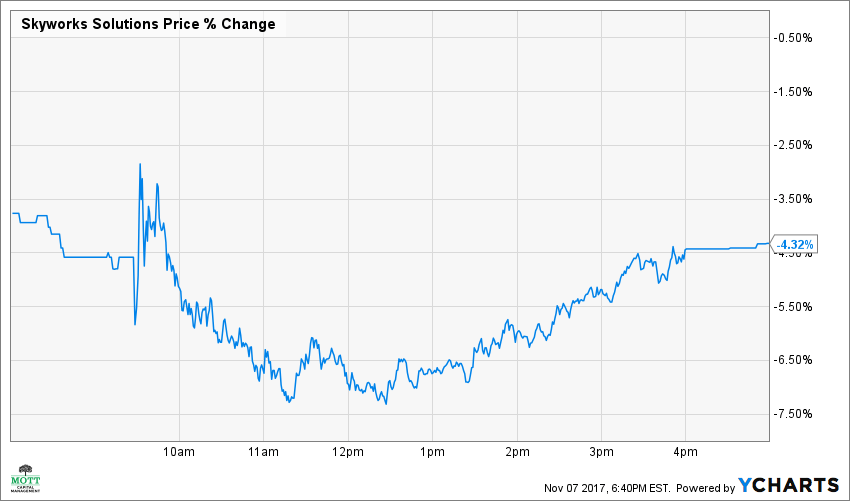 SWKS Price Chart