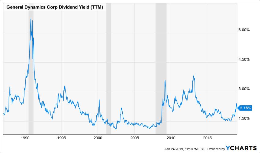 GD Dividend Yield (TTM) Chart