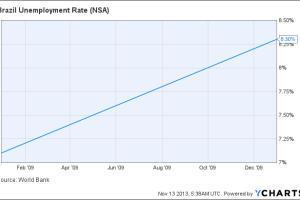 Brazil Unemployment Rate Chart