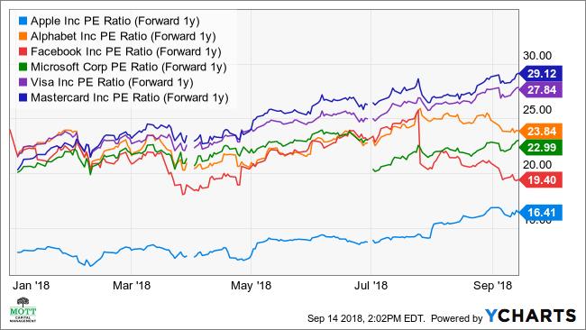 AAPL PE Ratio (Forward 1y) Chart