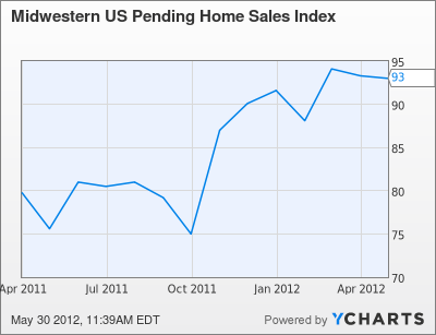 Midwestern US Pending Home Sales Index Chart