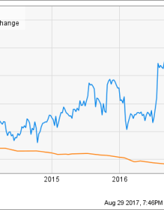 Ebay chart also reasons inc stock could rise the motley fool rh
