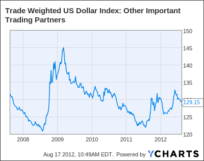 Trade Weighted US Dollar Index: Other Important Trading Partners Chart