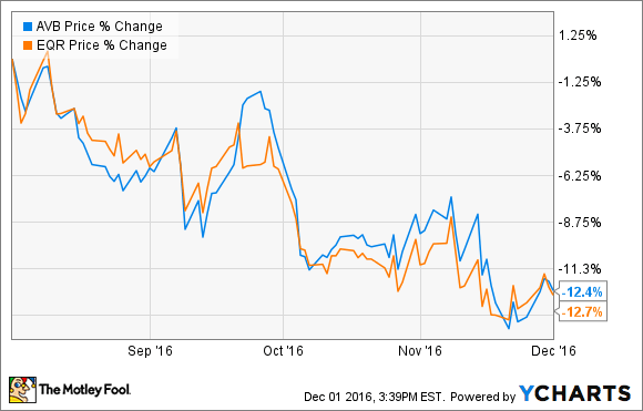 2 Stocks to Profit From Rising Mortgage Rates | The Motley Fool