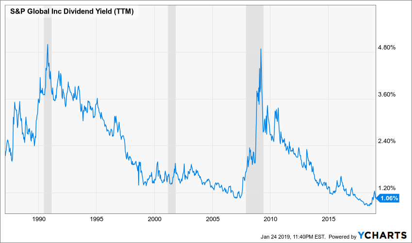 SPGI Dividend Yield (TTM) Chart