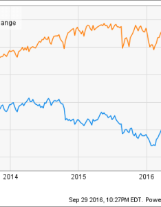 Ibm chart also stock history you have to see the motley fool rh
