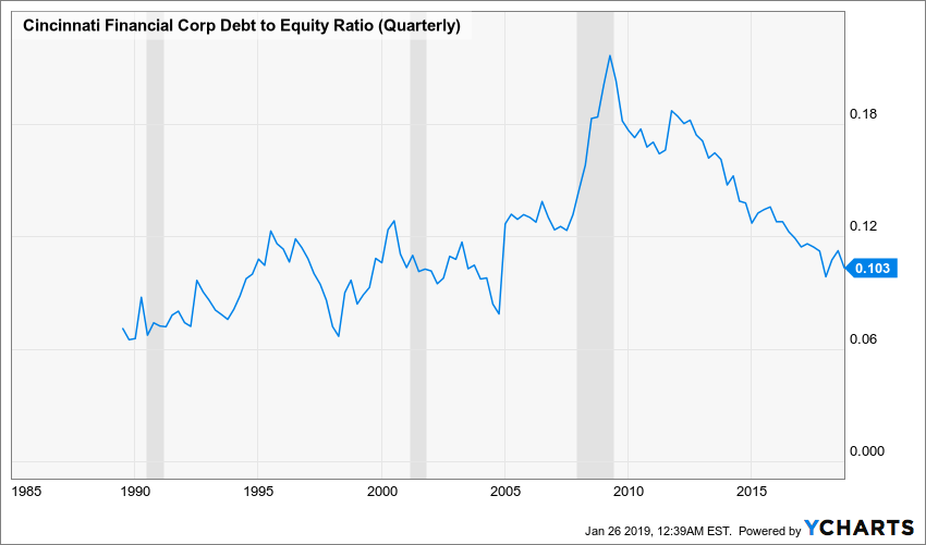 CINF Debt to Equity Ratio (Quarterly) Chart