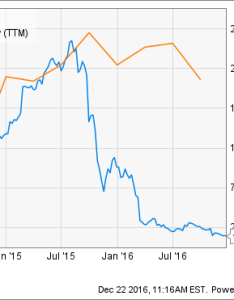 Vrx chart also valeant pharmaceuticals stock has plunged in when will the rh fool