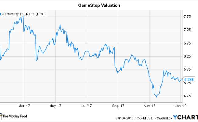 How Gamestop Stock Can Regain Its Mojo After Last Year S