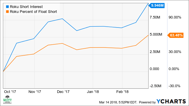 ROKU Short Interest Chart