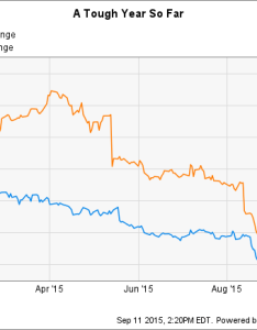 Wmt chart also better dividend stock wal mart stores inc vs kohl   corporation rh fool