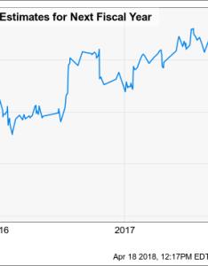 Fundamental chart also ebay options traders see stock drop ahead investopedia rh