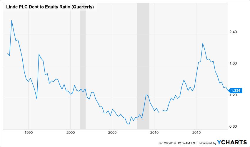 LIN Debt to Equity Ratio (Quarterly) Chart