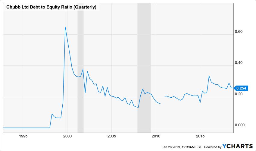 CB Debt to Equity Ratio (Quarterly) Chart