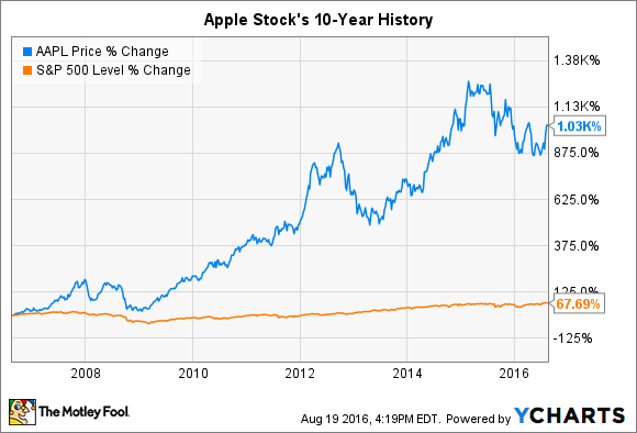 apple stock history in