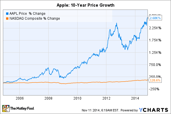 Apple Stock Over Last Three Years