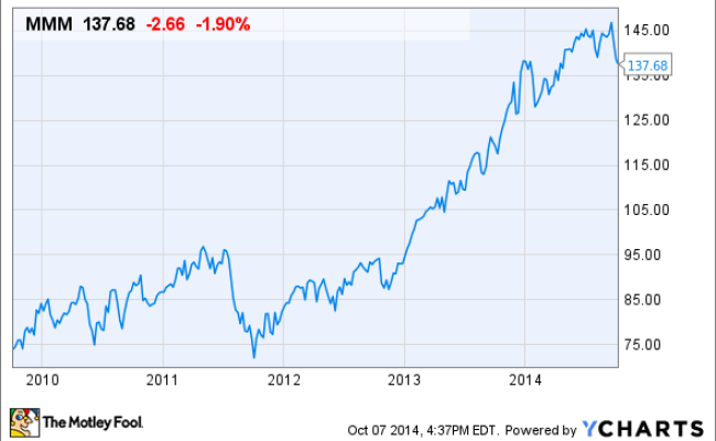 Is It Time To Buy 3m Co Stock The Motley Fool