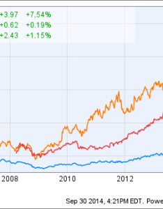 Ebay chart also paypal broke up with so it could take on apple the verge rh theverge