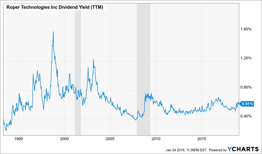 ROP Dividend Yield (TTM) Chart