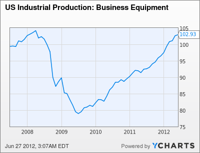 US Industrial Production: Business Equipment Chart