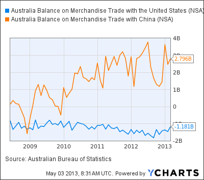 Australia Balance on Merchandise Trade with the United States Chart