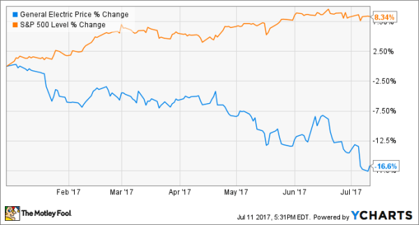 ge stock 9 Reasons to Be Hopeful for a General Electric Company