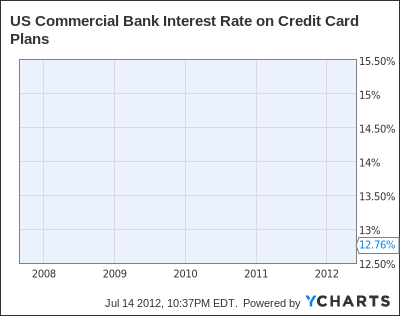 US Commercial Bank Interest Rate on Credit Card Plans Chart