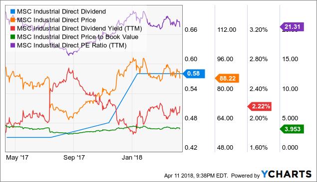 MSM Dividend Chart