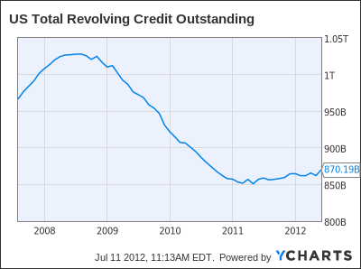 US Total Revolving Credit Outstanding Chart