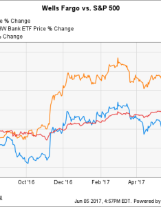 Wfc chart also is wells fargo stock  buy right now the motley fool rh