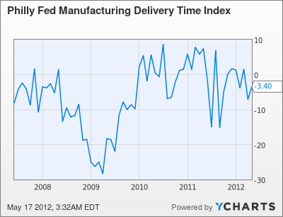 Philly Fed Manufacturing Delivery Time Index Chart