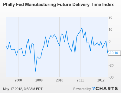 Philly Fed Manufacturing Future Delivery Time Index Chart