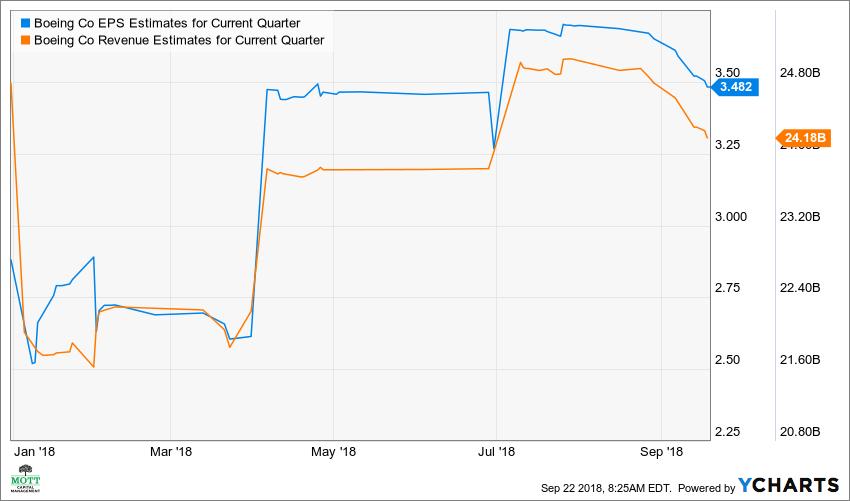 BA EPS Estimates for Current Quarter Chart