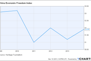 China Economic Freedom Index Chart