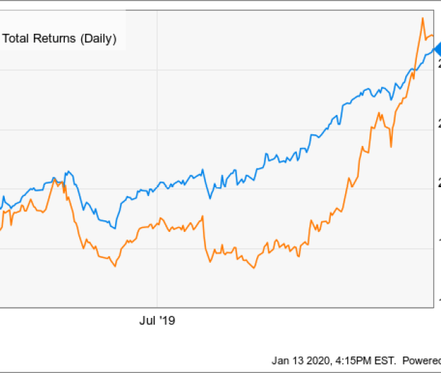How I Just Doubled The Dividend Yield On My Apple Stock The