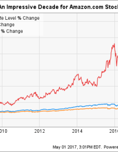 Ixic chart also how to buy amazon stock and why you should want the motley fool rh