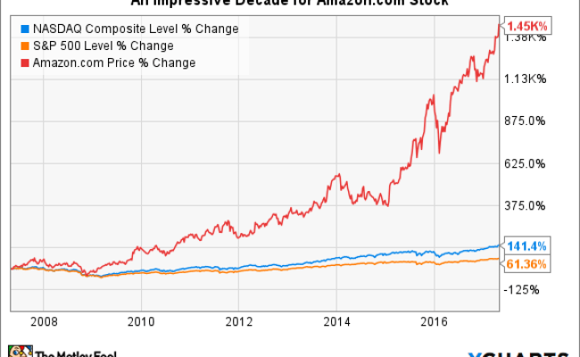 How To Buy Amazon Stock And Why You Should Want To The