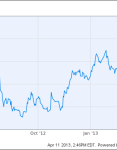 Instagram stock chart that idiotic billion purchase of by facebook maybe not also hobit fullring rh