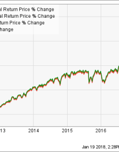 Vfiax total return price chart also vanguard index fund low cost but are there better alternatives rh fool