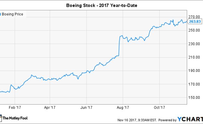 Will Boeing Split Its Stock In 2018 The Motley Fool